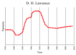 Lawrence's popularity over time
